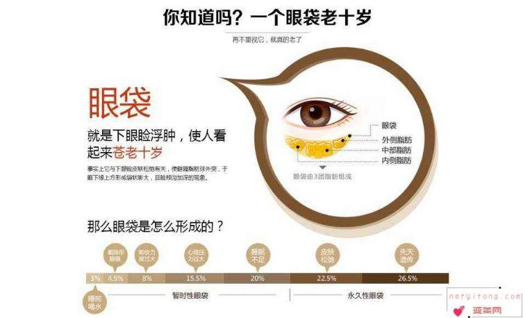 祛眼袋的方法中,哪种效果最好